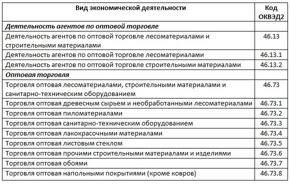 Оптовая торговля макулатуры оквэд сдать макулатуру в городе егорьевске