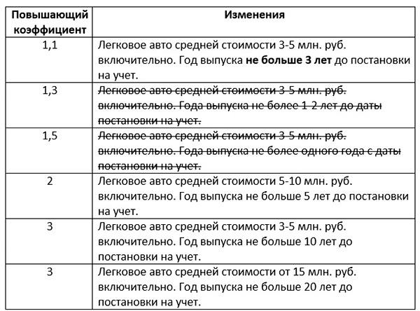 Налоговые ставки транспортного налога с физических лиц по г.воскресенску онлайн прогнозы ставок