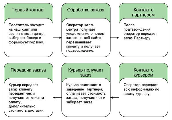 перевод агентство бизнес план