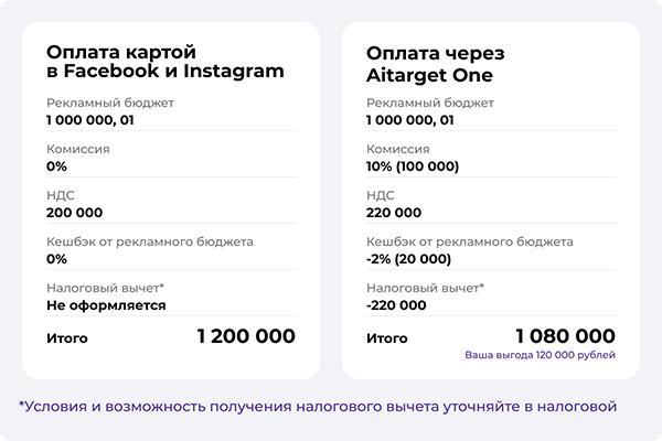 Как объяснить ФНС, что вы потратили деньги на рекламу в соцсетях? Инструкция по официальному подтверждению расходов