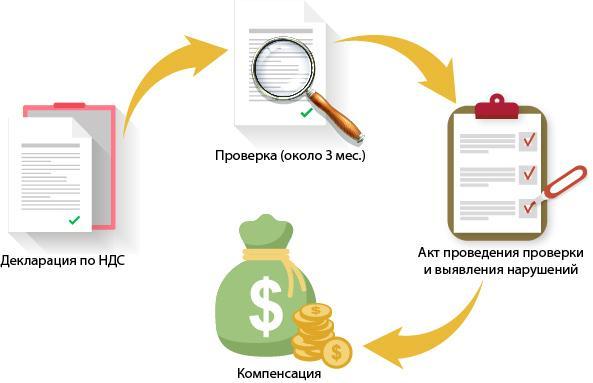 Примеры рещения задач по налоговому учету материалов и нзп
