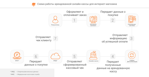 схемы аренды онлайн-кассы