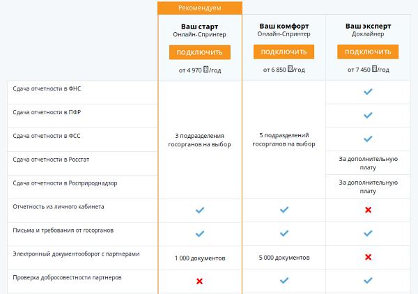 Отправка электронной отчетности цена реквизиты для оплаты госпошлины пермь при регистрации ооо