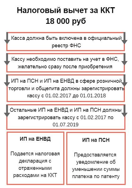 Какие чеки подходят для налогового вычета документы для кредита в москве Дальняя улица