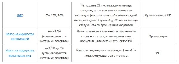 онлайн бухгалтерия в новосибирске