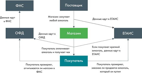 схема продажи алкоголя
