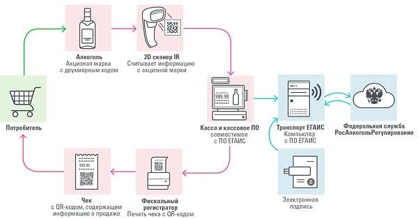 работа онлайн-кассы с ЕГАИС
