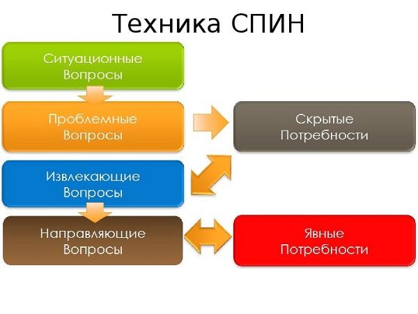Техника SPIN-продаж