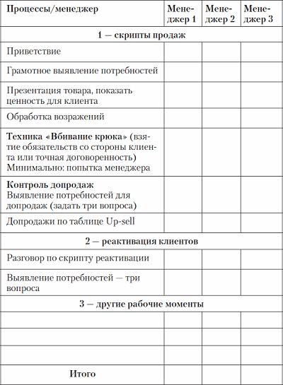 Образцы отчет менеджера отдела продаж о проделанной работе