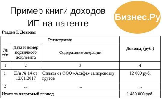 Регистрация ип по рознично торговля расходы по бухгалтерскому обслуживанию