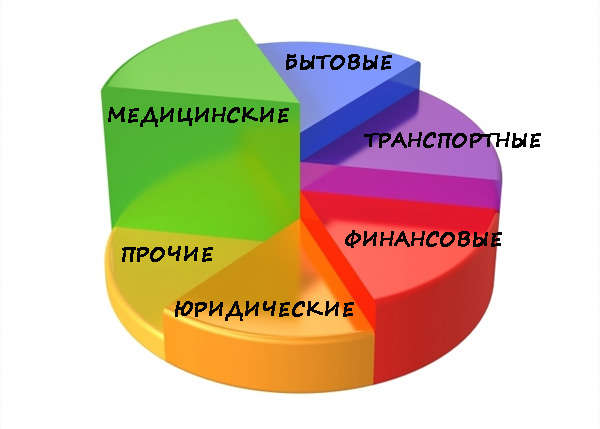 be0aa41a534d Самые востребованные услуги в России в 2018 году. Кто всегда ...