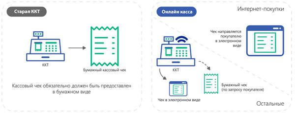 Онлайн ккт схема работы продажа биткоинов в андроиде