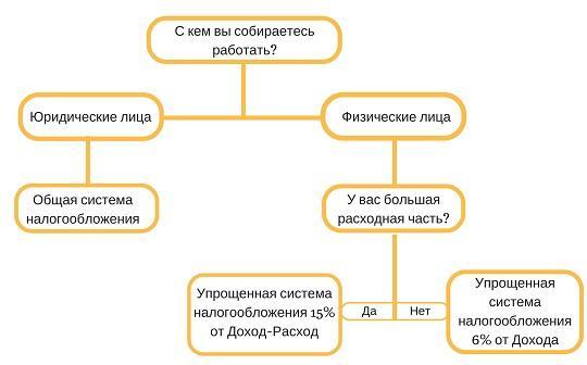 Регистрация ип и выбор системы налогообложения заполнение декларации 3 ндфл при продаже нескольких автомобилей