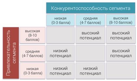 Методы ассортимента