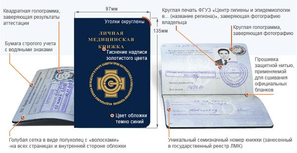 Медицинская книжка выдается всем проверка подлинности патента на работу иностранных граждан
