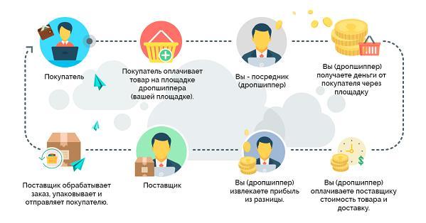 Дропшиппинг-поставщики для интернет-магазина  обзор зарубежных и ... 63e8305d931