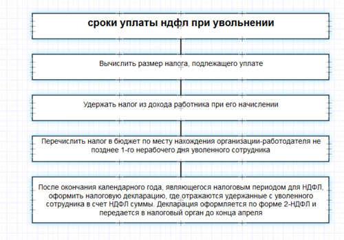 Госуслуги штрафы отзывы